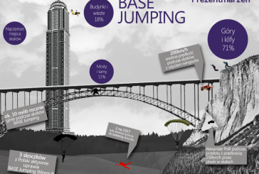 BASE jumping – jeszcze sport czy śmiertelna zabawa?